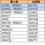 1エリア(関東)と2エリア(東海)で更新--2019年5月25日時点における国内アマチュア無線局のコールサイン発給状況