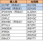 関東と東海で発給進む。1エリアはJJ1の1stレターが「S」から「T」へ--2019年7月10日時点における国内アマチュア無線局のコールサイン発給状況