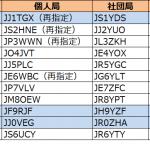 1、9、0エリアで発給進む。4エリア(中国)は2か月以上更新の開示なし!--2019年7月20日時点における国内アマチュア無線局のコールサイン発給状況