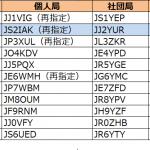 2エリア(東海)約1か月ぶりの更新。JS2の1stレターが「H」から「I」へ--2019年11月13日時点における国内アマチュア無線局のコールサイン発給状況