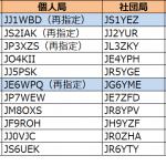 1エリア(関東)と6エリア(九州)で発給が進む--2019年12月14日時点における国内アマチュア無線局のコールサイン発給状況
