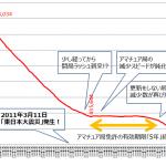 <アマチュア局、毎月1,000局以上の減少続く>総務省が2019年10月末のアマチュア局数を公表、前月より1,265局少ない40万4,327局