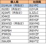 1エリア(関東)で発給進む。しばらく東海、中国、北海道は更新なし--2020年1月11日時点における国内アマチュア無線局のコールサイン発給状況