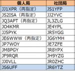 1エリア(関東)と6エリア(沖縄)で更新--2020年3月28日時点における国内アマチュア無線局のコールサイン発給状況