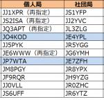 4エリア(中国)と7エリア(東北)で発給進む--2020年4月1日時点における国内アマチュア無線局のコールサイン発給状況