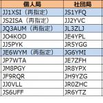 1エリア(関東)、3エリア(近畿)、6エリア(九州)で更新--2020年4月4日時点における国内アマチュア無線局のコールサイン発給状況