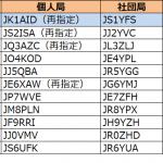 1エリア(関東)、5月に入って4回目の更新--2020年5月23日時点における国内アマチュア無線局のコールサイン発給状況