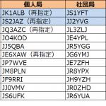 関東と東海で発給進む。2エリアはJS2の1stレターが「I」から「J」へ--2020年5月30日時点における国内アマチュア無線局のコールサイン発給状況