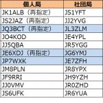 近畿、九州、東北で更新。3エリアはJQ3の1stレターが「A」から「B」へ--2020年6月2日時点における国内アマチュア無線局のコールサイン発給状況