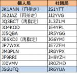 1エリア(関東)と6エリア(沖縄)で発給進む--2020年6月6日時点における国内アマチュア無線局のコールサイン発給状況