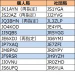 近畿、四国、東北、北陸で更新。7エリアはJP7の1stレターが「W」から「X」へ--2020年7月2日時点における国内アマチュア無線局のコールサイン発給状況