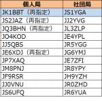 1エリア(関東)で発給進む。1エリアはJK1の1stレターが「A」から「B」へ--2020年7月4日時点における国内アマチュア無線局のコールサイン発給状況