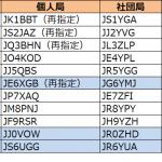6エリア(九州・沖縄)と0エリア(信越)で更新--2020年7月8日時点における国内アマチュア無線局のコールサイン発給状況