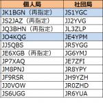 中国総合通信局、3か月ぶりの更新! 1エリア(関東)と4エリア(中国)で発給進む--2020年7月11日時点における国内アマチュア無線局のコールサイン発給状況