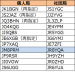 8エリア(北海道管内)で更新--2020年7月15日時点における国内アマチュア無線局のコールサイン発給状況