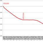 <アマチュア局の減少に歯止めかからず>総務省が2020年5月末のアマチュア局数を公表、前月より1,185局少ない39万6,193局