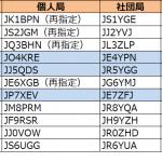 中国、四国、東北の3つのエリアで発給進む--2020年8月4日時点における国内アマチュア無線局のコールサイン発給状況
