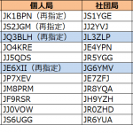 3エリア(近畿)と6エリア(九州)で更新--2020年8月6日時点における国内アマチュア無線局のコールサイン発給状況