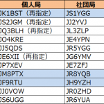 関東、北海道、北陸で発給進む--2020年8月8日時点における国内アマチュア無線局のコールサイン発給状況