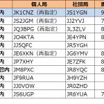 1エリア(関東)の関東総合通信局が更新--2020年9月19日時点における国内アマチュア無線局のコールサイン発給状況