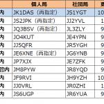1エリア(関東)で発給進む。1エリアはJK1の1stレターが「C」から「D」へ--2020年10月24日時点における国内アマチュア無線局のコールサイン発給状況