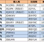 3エリア、5エリア、7エリア、9エリア、0エリアで更新。3エリアはJQ3の1stレターが「B」から「C」へ--2020年12月2日時点における国内アマチュア無線局のコールサイン発給状況