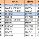 1エリア(関東)と4エリア(中国)で発給進む--2020年12月5日時点における国内アマチュア無線局のコールサイン発給状況