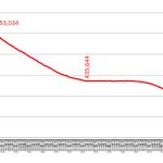 <減少スピードが2か月ぶりに改善>総務省が2020年10月末のアマチュア局数を公表、前月より855局少ない39万1,083局