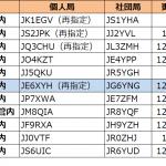 6エリア(九州)で更新--2021年1月13日時点における国内アマチュア無線局のコールサイン発給状況