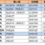 関東、東海、北陸で発給進む。2エリアはJS2の1stレターが「J」から「K」へ--2021年1月16日時点における国内アマチュア無線局のコールサイン発給状況