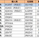 1月に入り1エリア(関東)で3回目の更新--2021年1月23日時点における国内アマチュア無線局のコールサイン発給状況