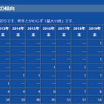 """<トップは""""11局持ち"""" >同一コールサインの下で一番局数が多い免許人を総務省データから独自調査「第10回 全日本局数持ちコンテスト」"""