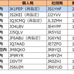 1エリア(関東)で発給進む--2021年2月27日時点における国内アマチュア無線局のコールサイン発給状況