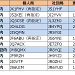 関東、近畿、中国、四国、北海道の各エリアで発給進む--2021年3月6日時点における国内アマチュア無線局のコールサイン発給状況