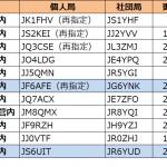 6エリアの九州・沖縄管内で更新--2021年3月9日時点における国内アマチュア無線局のコールサイン発給状況