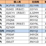 1エリア(関東)と8エリア(北海道)で更新--2021年4月10日時点における国内アマチュア無線局のコールサイン発給状況