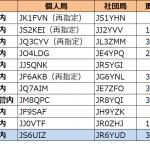 6エリア(沖縄管内)で発給進む--2021年4月15日時点における国内アマチュア無線局のコールサイン発給状況