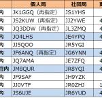 中国、九州、北海道、沖縄の4管内で更新--2021年5月11日時点における国内アマチュア無線局のコールサイン発給状況