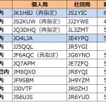 関東と中国で発給進む。1エリアはJK1の1stレターが「G」から「H」へ--2021年6月12日時点における国内アマチュア無線局のコールサイン発給状況