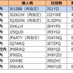 1エリア(関東)で更新。1エリアはJK1の1stレターが「H」から「I」へ--2021年7月31日時点における国内アマチュア無線局のコールサイン発給状況
