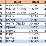 5エリア(四国)、7エリア(東北)、6エリア(沖縄)で発給進む--2021年8月3日時点における国内アマチュア無線局のコールサイン発給状況