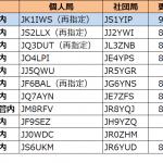 9月に入り1エリア(関東)で3回目の更新--2021年9月18日時点における国内アマチュア無線局のコールサイン発給状況