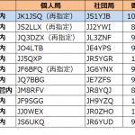 1エリア(関東)で更新。2エリア(東海)と8エリア(北海道)は未だ発表なし--2021年10月23日時点における国内アマチュア無線局のコールサイン発給状況