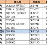 8エリア(北海道)で発給進む--2021年10月26日時点における国内アマチュア無線局のコールサイン発給状況
